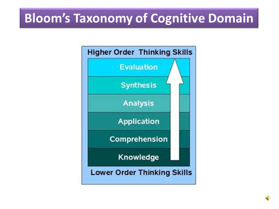 Bloom's Taxonomy of Cognitive Domain
