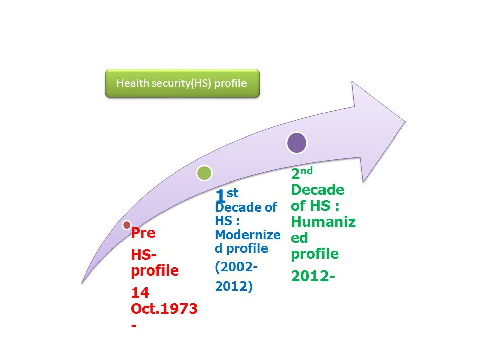 Health security(HS) profile