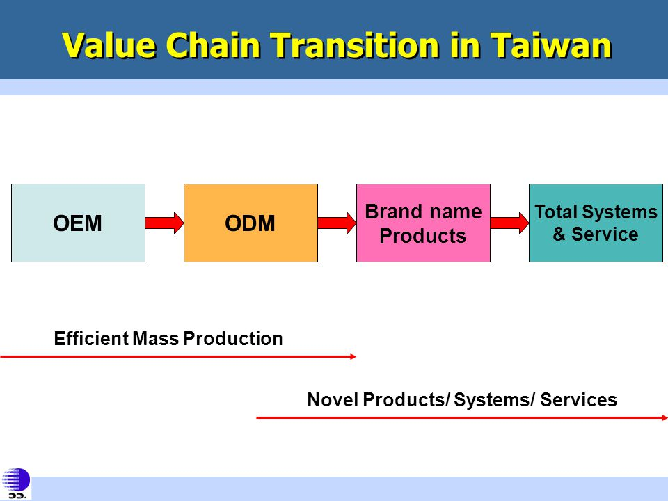 Efficient Mass Production Novel Products/ Systems/ Services