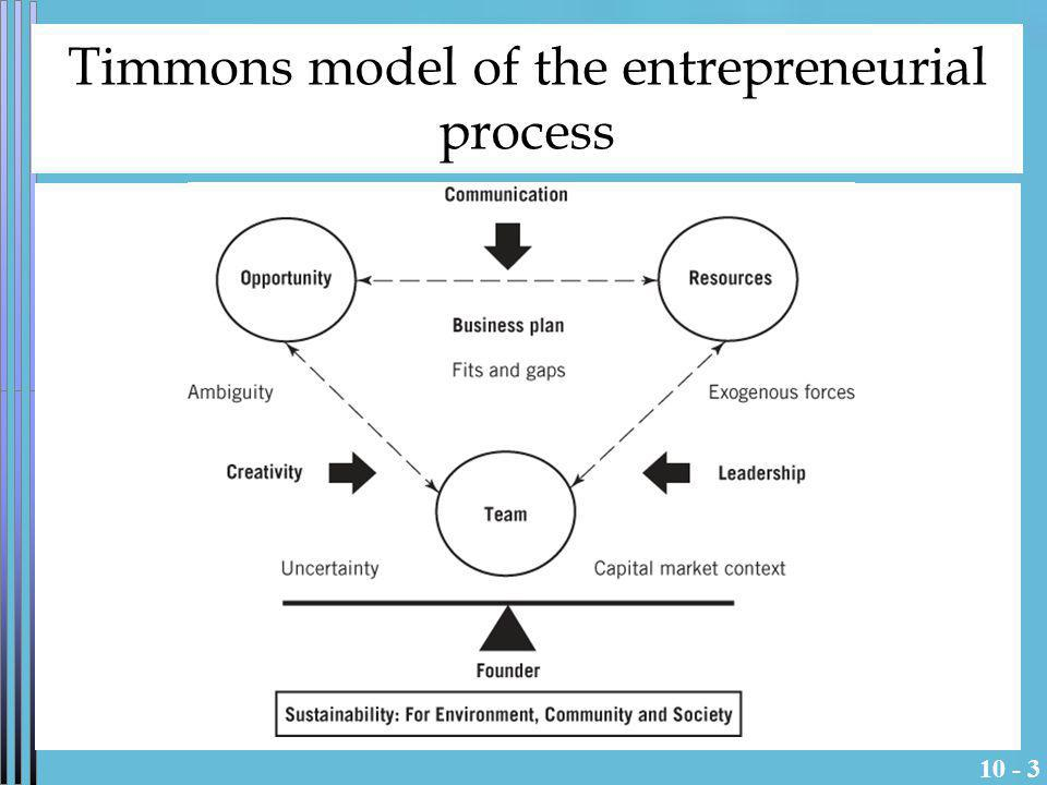 Timmons model of the entrepreneurial process