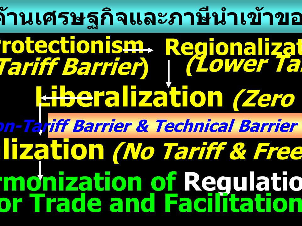 Liberalization (Zero Tariff) Globalization (No Tariff & Free Trade)