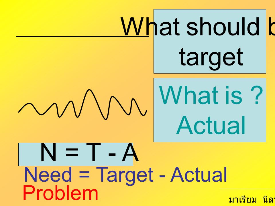 What should be target What is Actual N = T - A