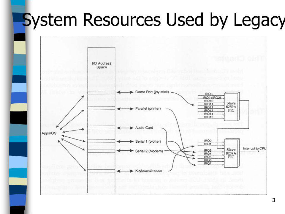System Resources Used by Legacy Pheripheral Devices