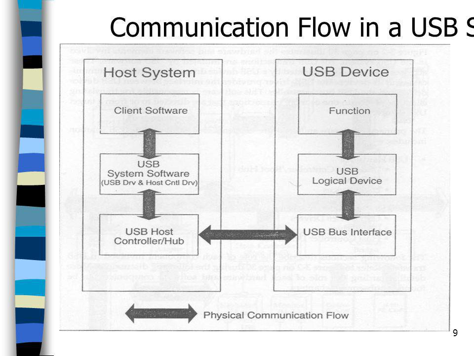 Communication Flow in a USB System