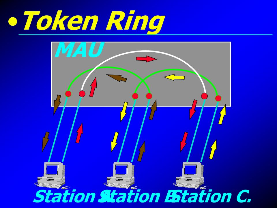 Token Ring MAU Station A. Station B. Station C.