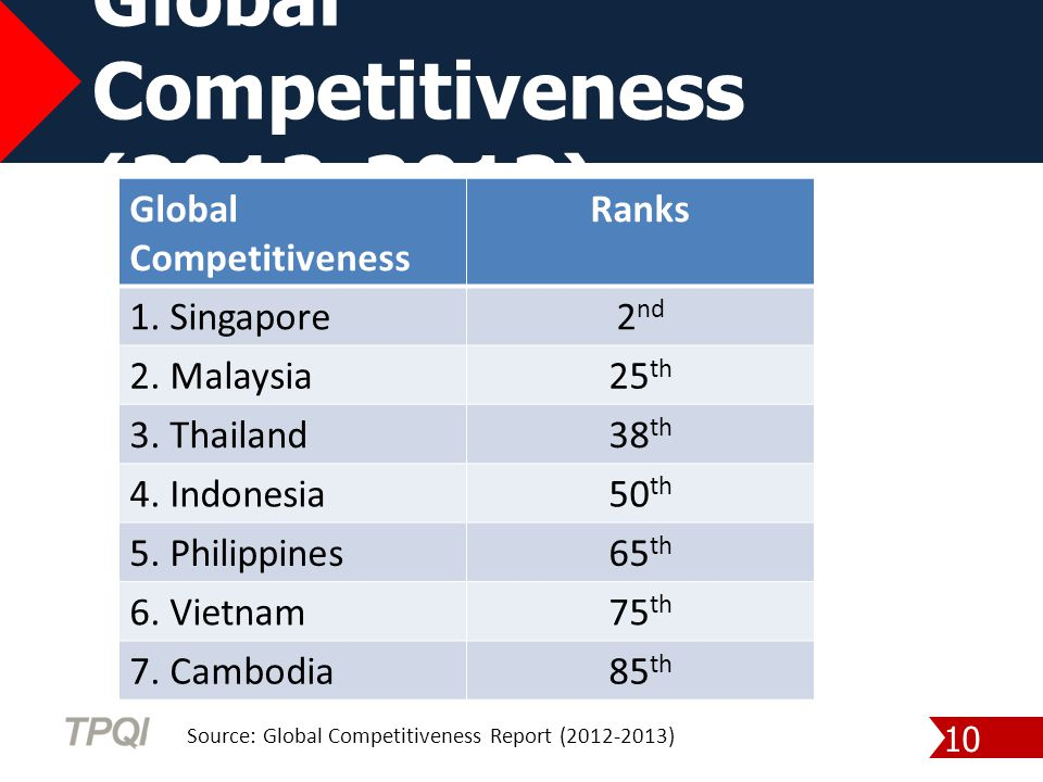 Global Competitiveness (2012-2013)