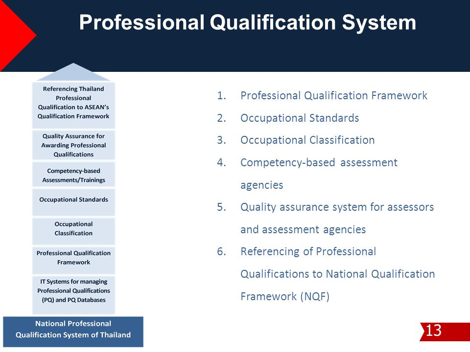 Professional Qualification System