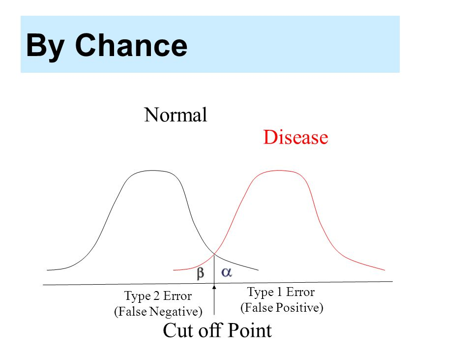 By Chance Normal Disease Cut off Point Type 1 Error Type 2 Error