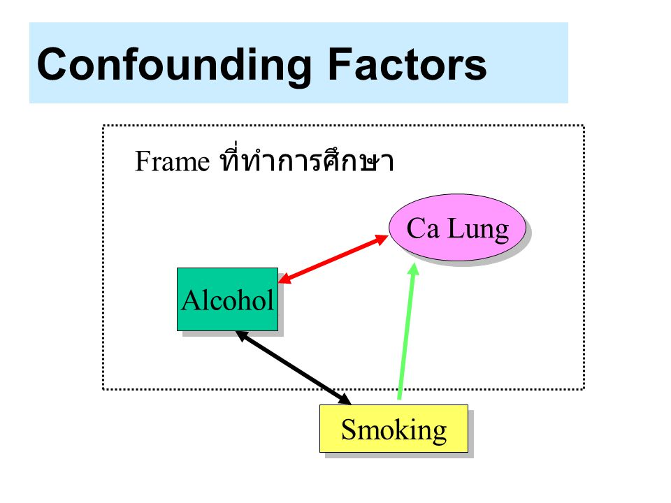 Confounding Factors Frame ที่ทำการศึกษา Ca Lung Alcohol Smoking