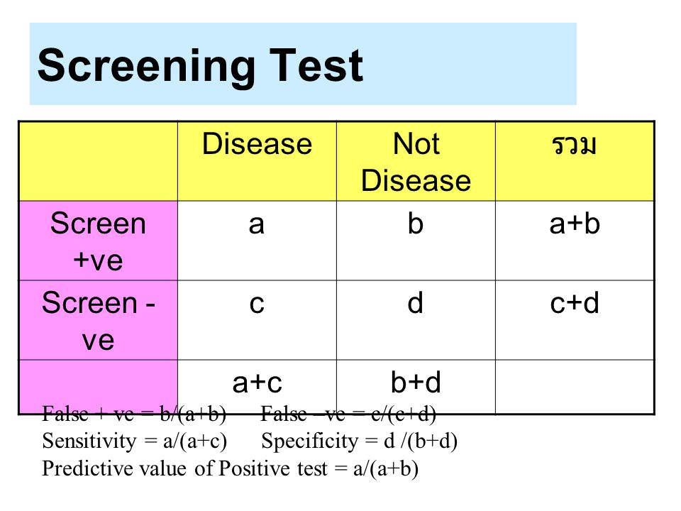 Screening Test Disease Not Disease รวม Screen +ve a b a+b Screen - ve