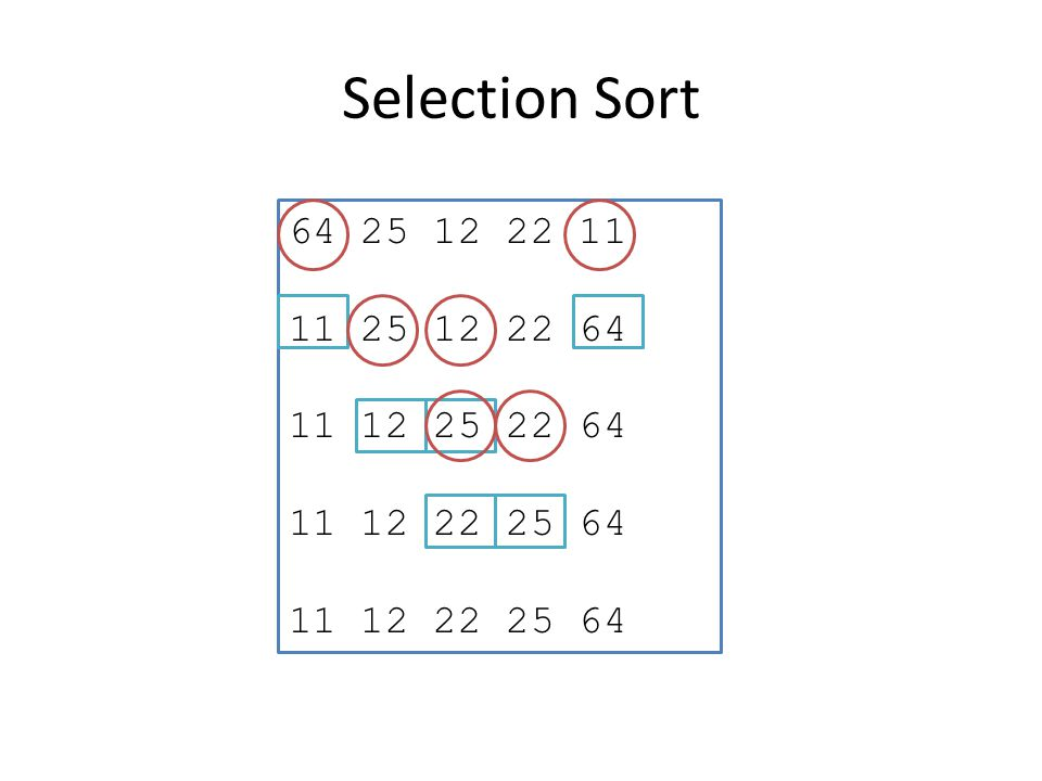 Selection Sort 64 25 12 22 11 11 25 12 22 64 11 12 25 22 64 11 12 22 25 64