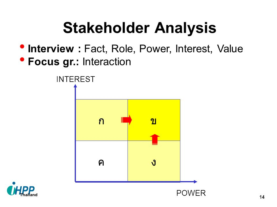 Stakeholder Analysis Interview : Fact, Role, Power, Interest, Value