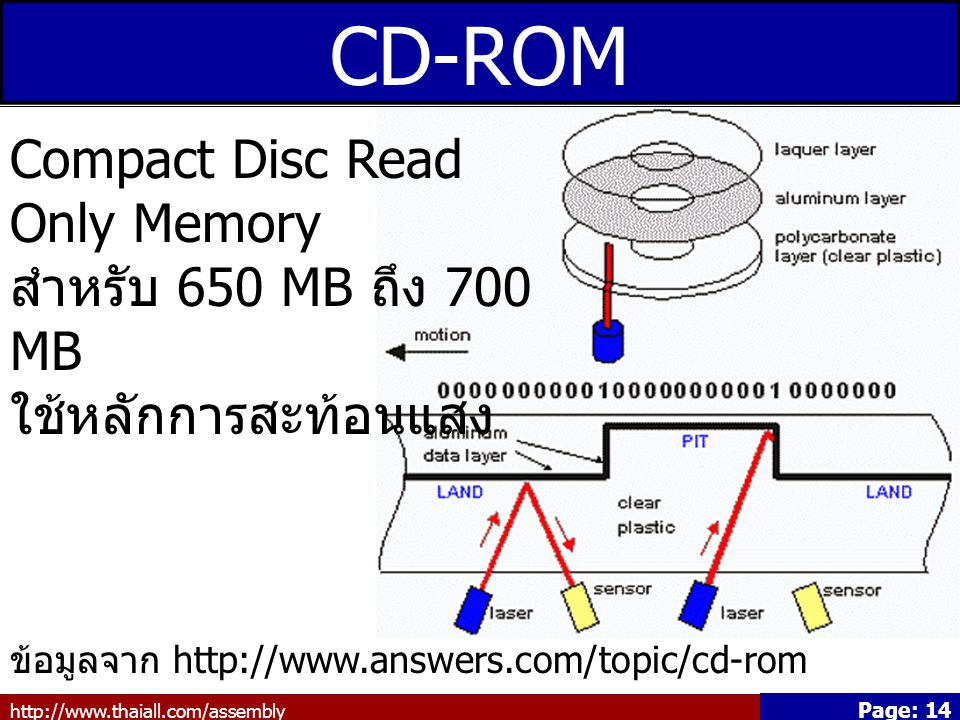 CD-ROM Compact Disc Read Only Memory สำหรับ 650 MB ถึง 700 MB