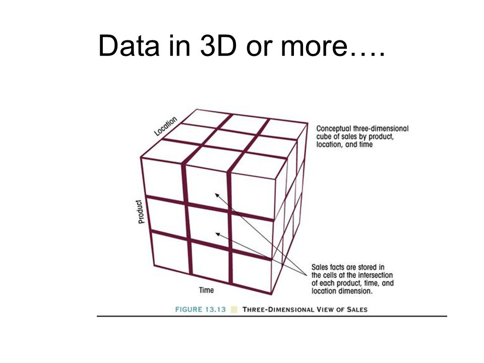 Data in 3D or more….