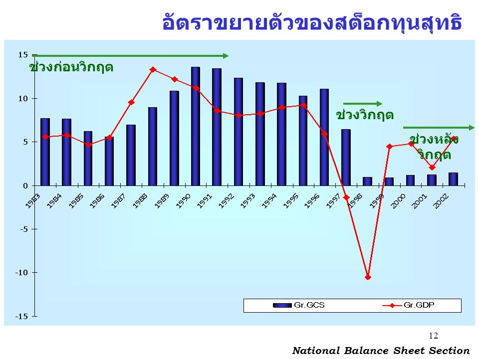National Balance Sheet Section
