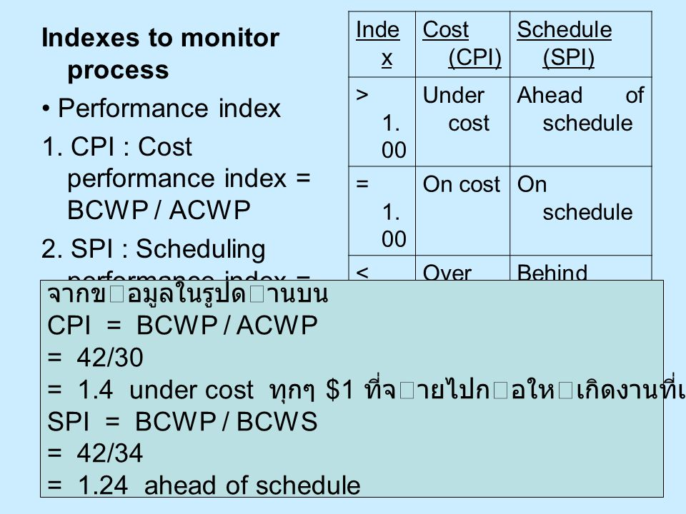 Indexes to monitor process • Performance index