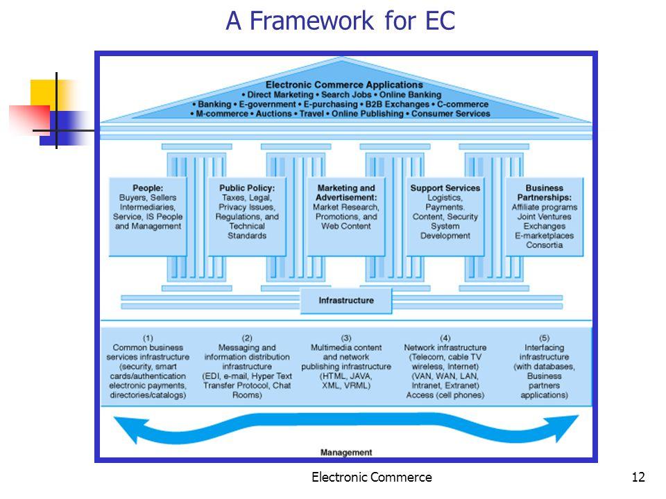 A Framework for EC Electronic Commerce
