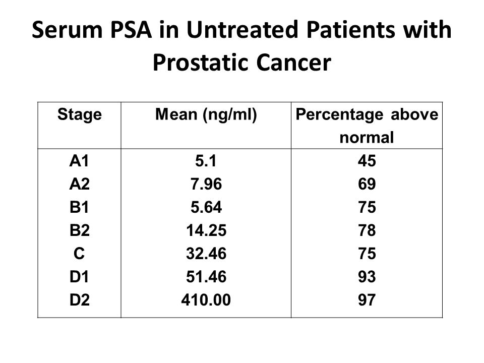 Serum PSA in Untreated Patients with Prostatic Cancer