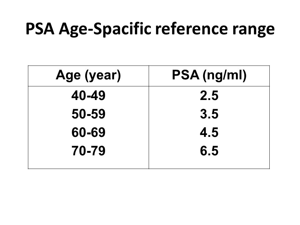 PSA Age-Spacific reference range