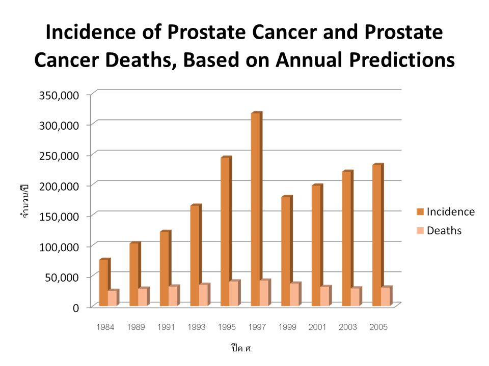 Incidence of Prostate Cancer and Prostate Cancer Deaths, Based on Annual Predictions