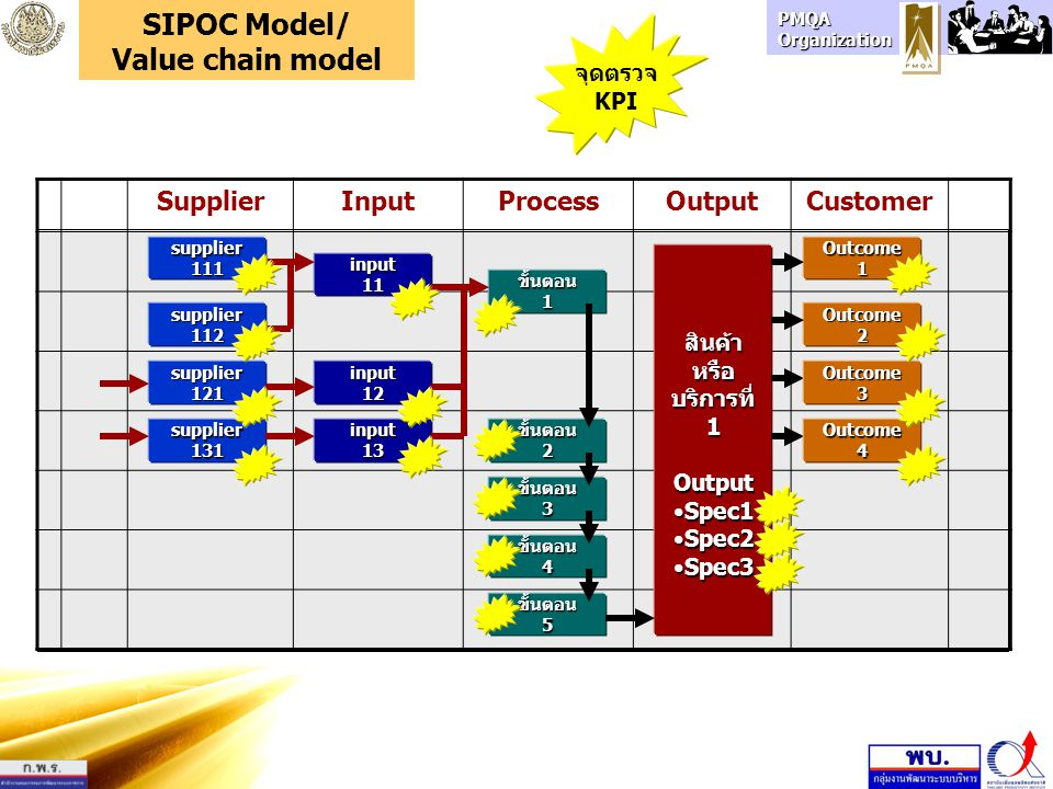 SIPOC Model/ Value chain model