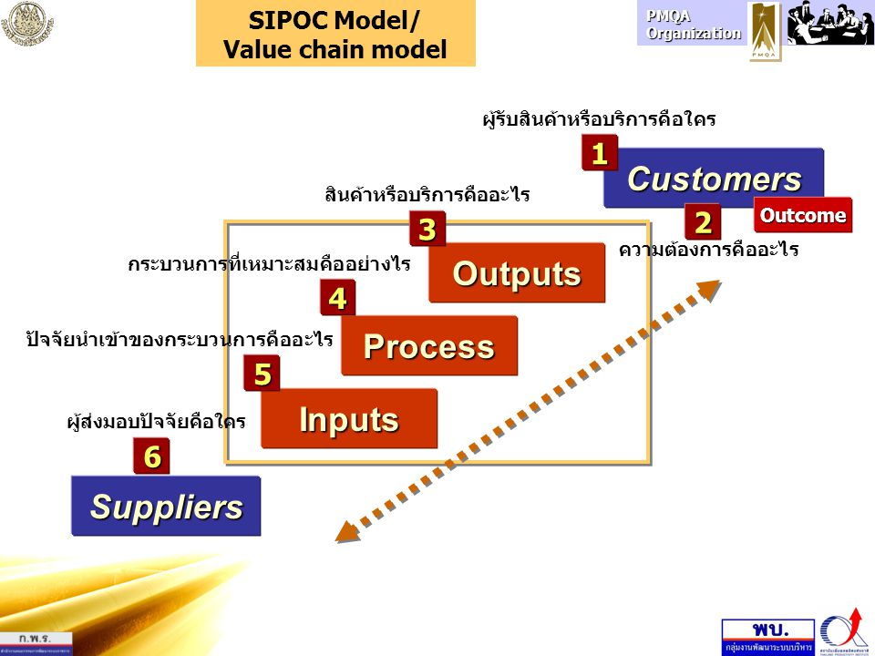 Customers Outputs Process Inputs Suppliers