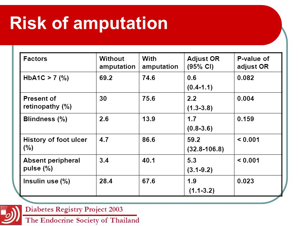 Risk of amputation Factors Without amputation With amputation