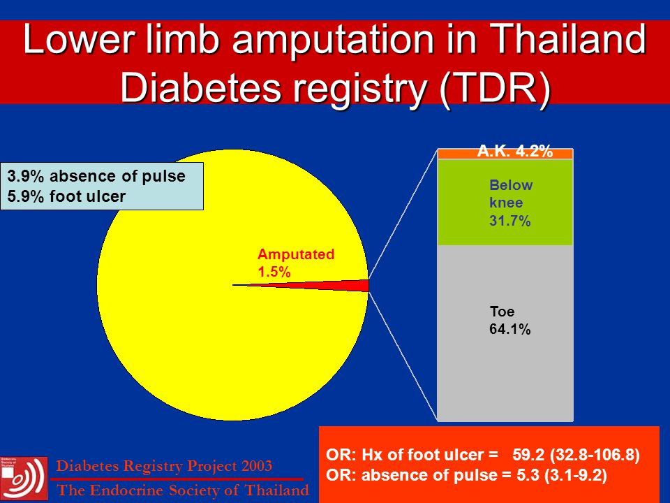 Lower limb amputation in Thailand Diabetes registry (TDR)
