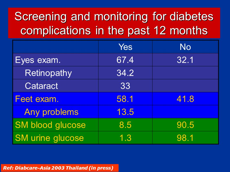 Screening and monitoring for diabetes complications in the past 12 months