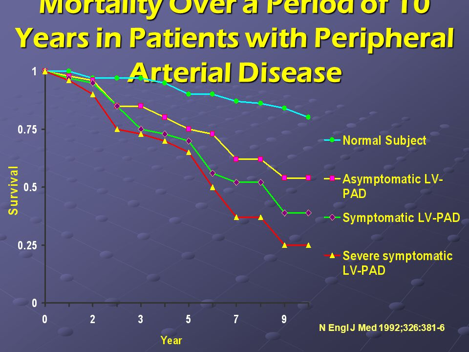 Mortality Over a Period of 10 Years in Patients with Peripheral Arterial Disease
