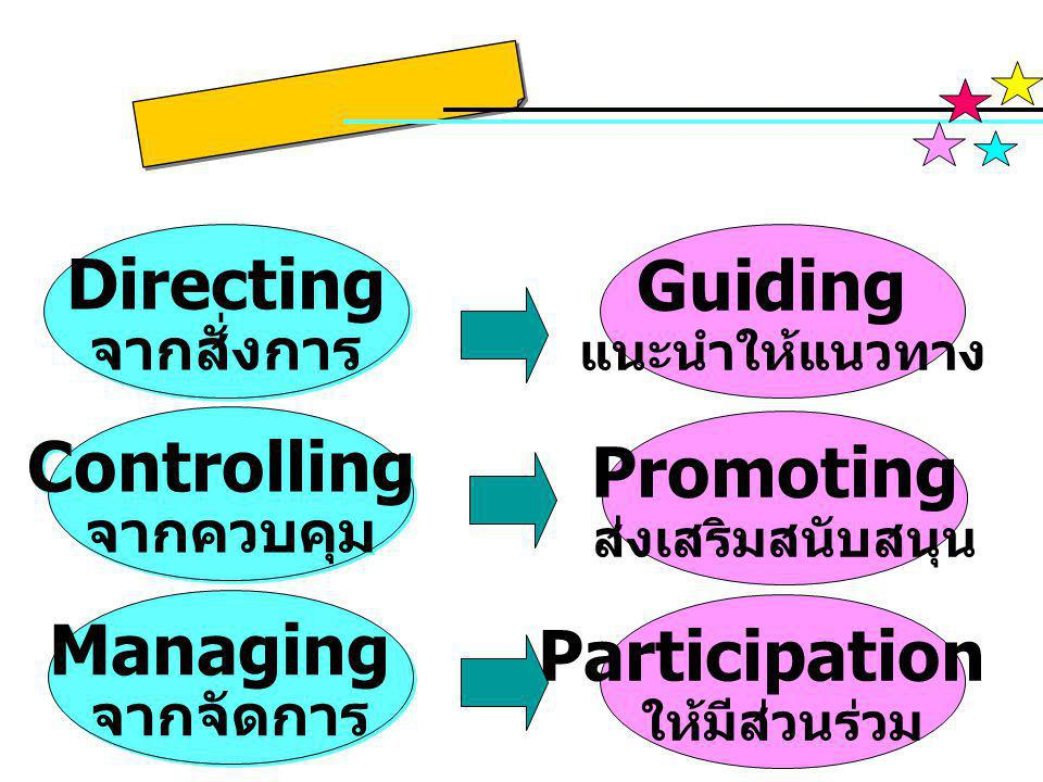 Directing Guiding Controlling Promoting Managing Participation