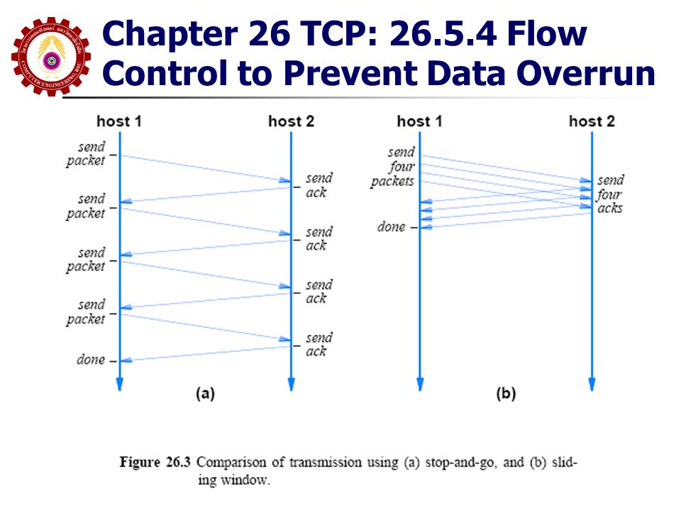 Chapter 26 TCP: 26.5.4 Flow Control to Prevent Data Overrun