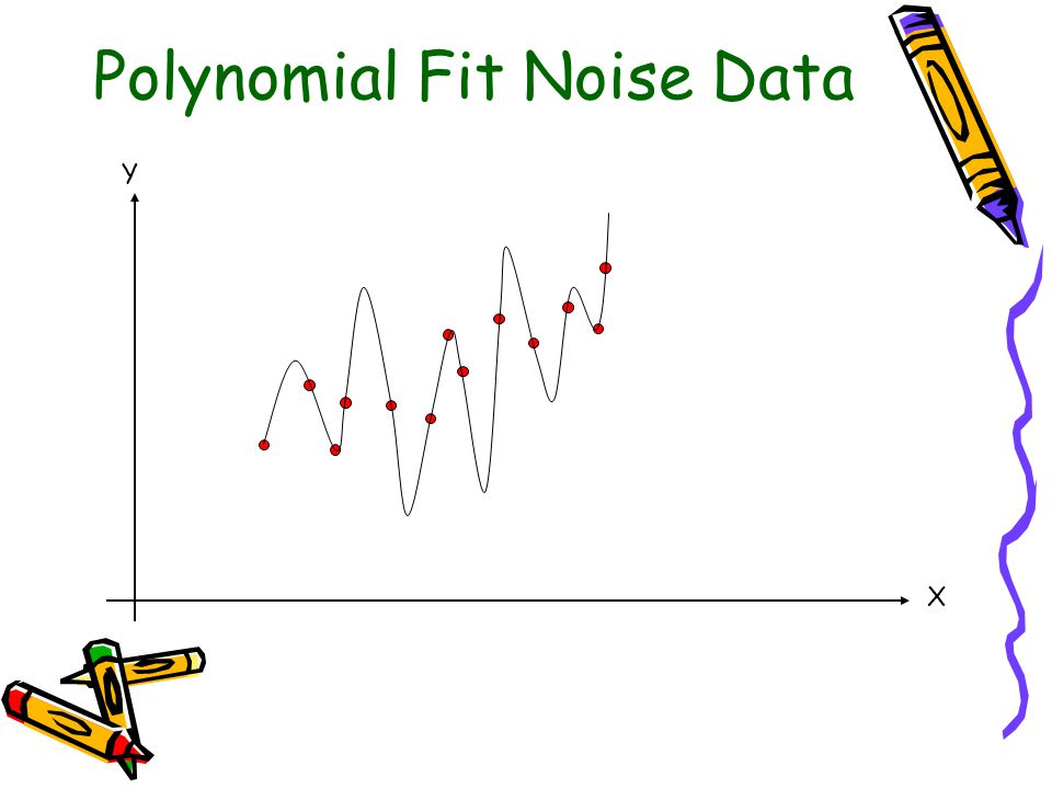 Polynomial Fit Noise Data