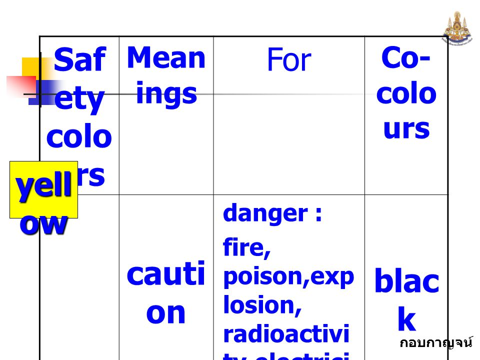 Safety colours For caution black yellow Meanings Co-colours danger :