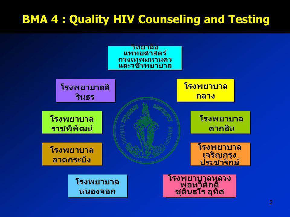 BMA 4 : Quality HIV Counseling and Testing