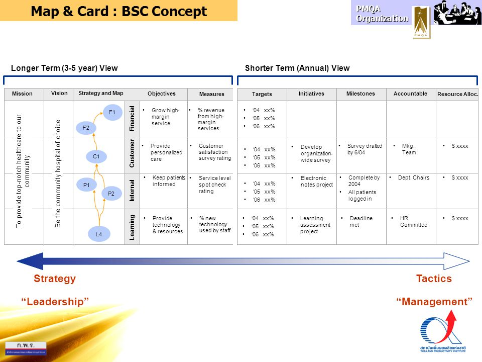 Map & Card : BSC Concept Strategy Leadership Tactics Management