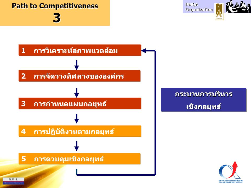 Path to Competitiveness
