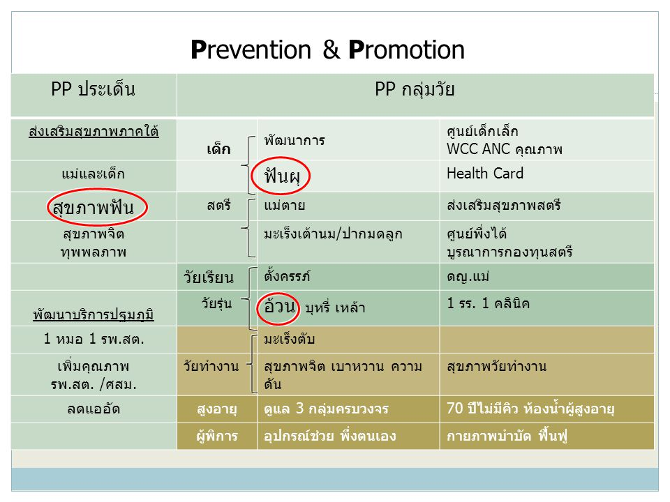 Prevention & Promotion