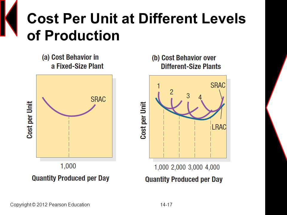 Cost Per Unit at Different Levels of Production