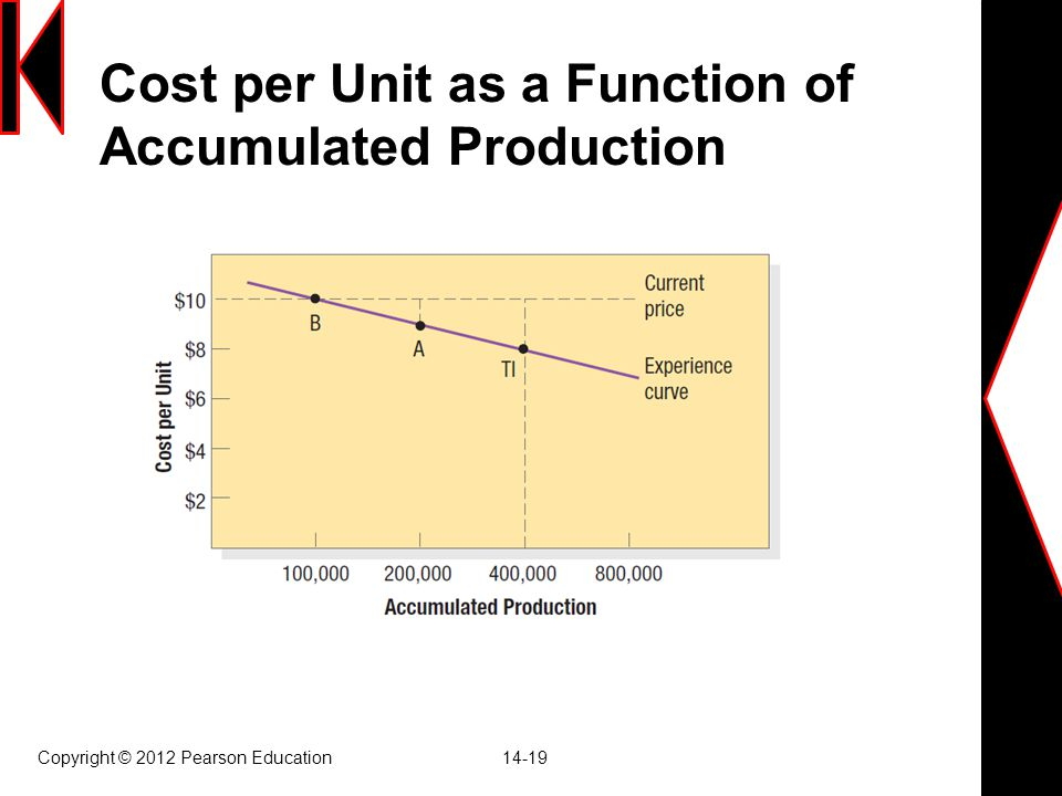 Cost per Unit as a Function of Accumulated Production