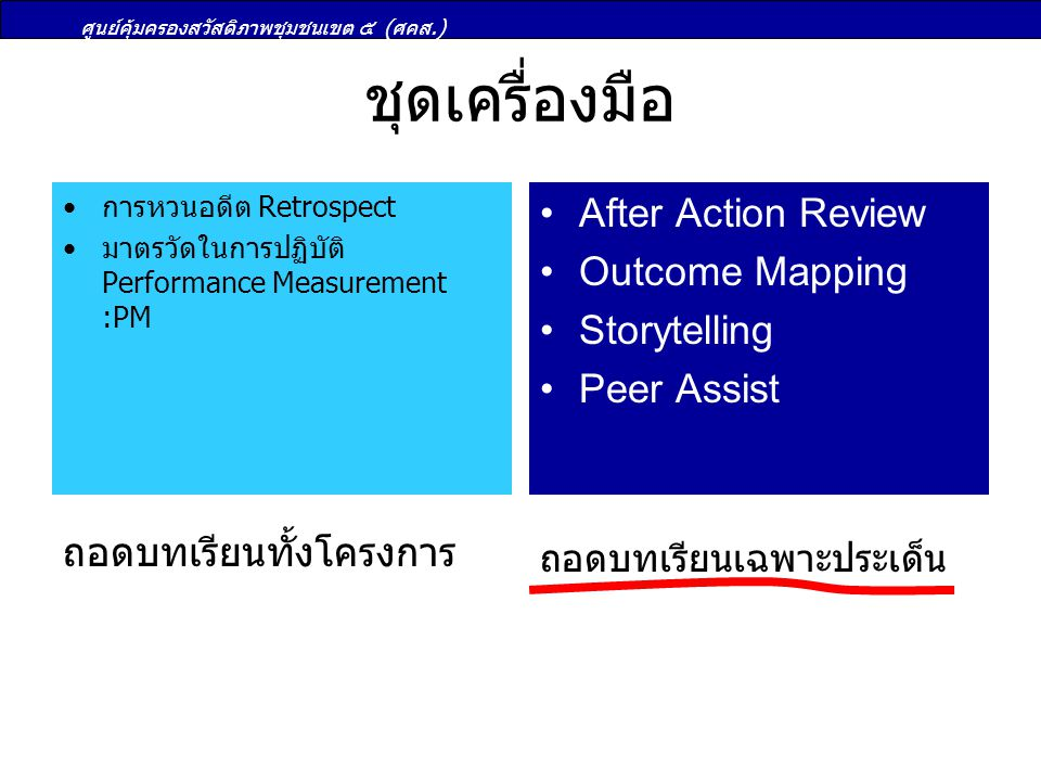 ชุดเครื่องมือ After Action Review Outcome Mapping Storytelling