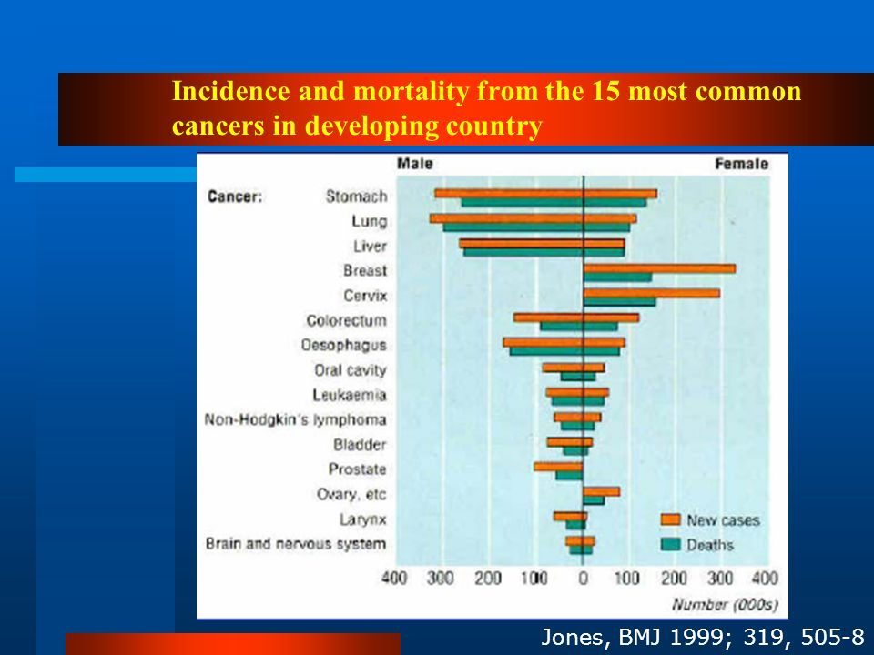 Incidence and mortality from the 15 most common cancers in developing country