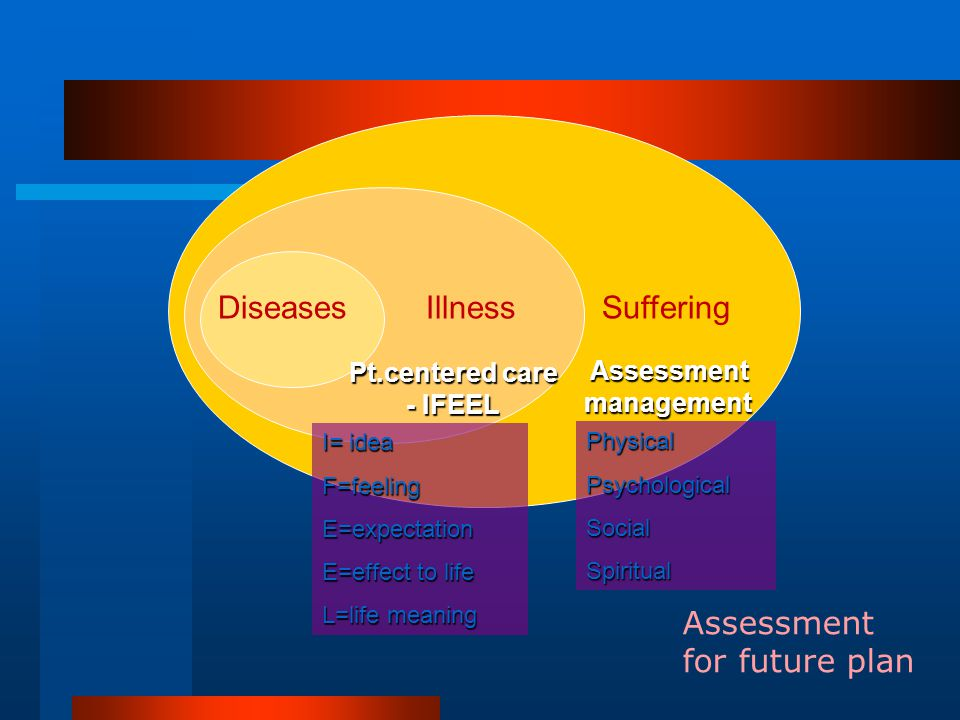 Diseases Illness Suffering Assessment for future plan Pt.centered care