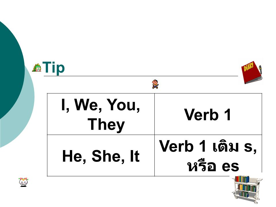 I, We, You, They Verb 1 He, She, It Verb 1 เติม s, หรือ es