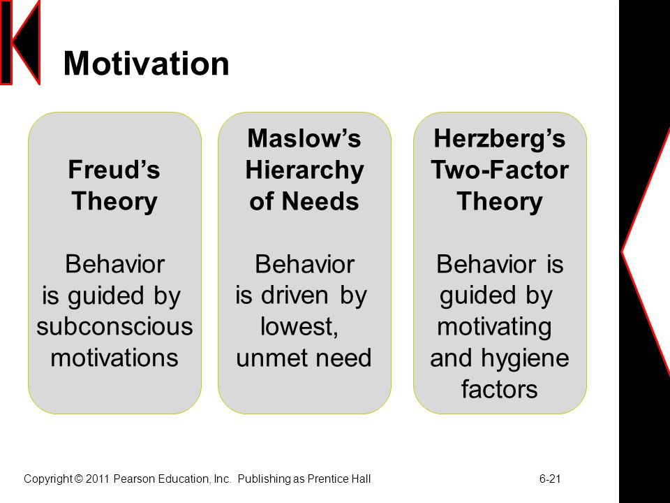 Motivation Freud's Theory Behavior is guided by subconscious