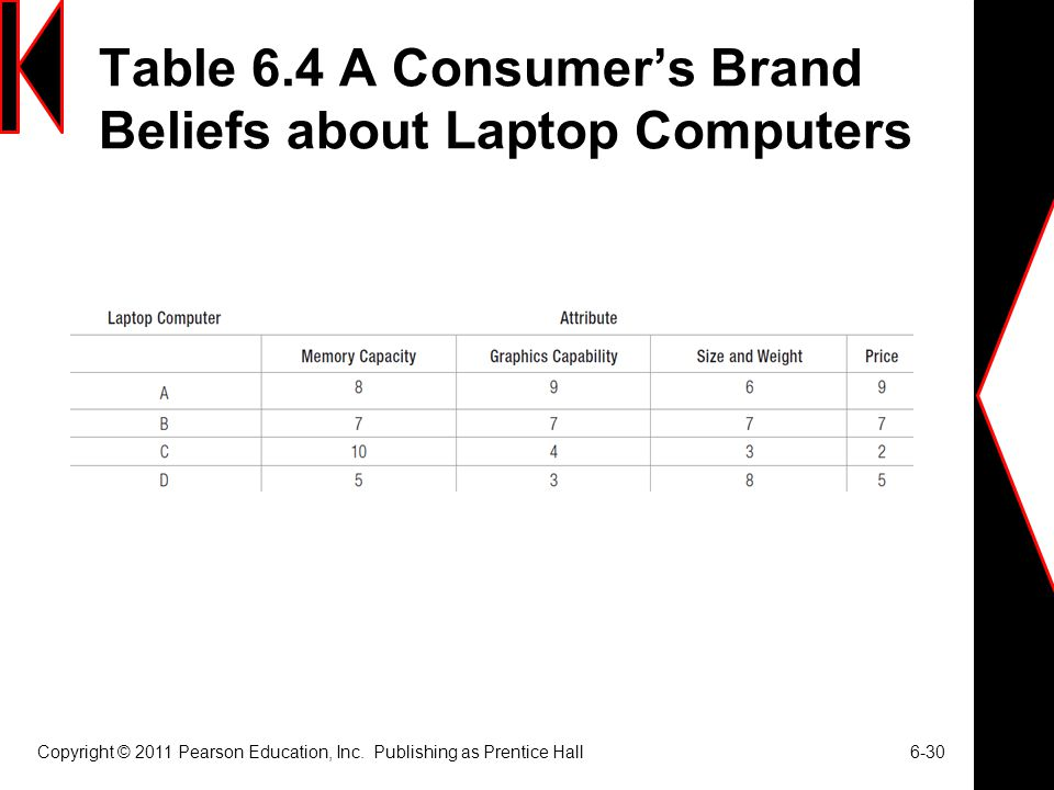 Table 6.4 A Consumer's Brand Beliefs about Laptop Computers