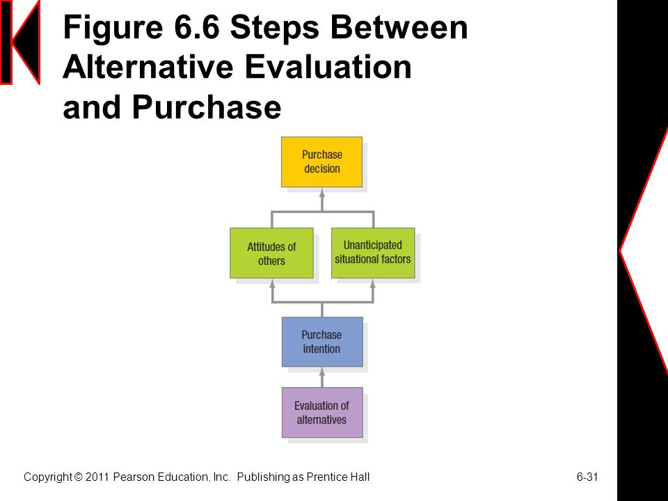 Figure 6.6 Steps Between Alternative Evaluation and Purchase