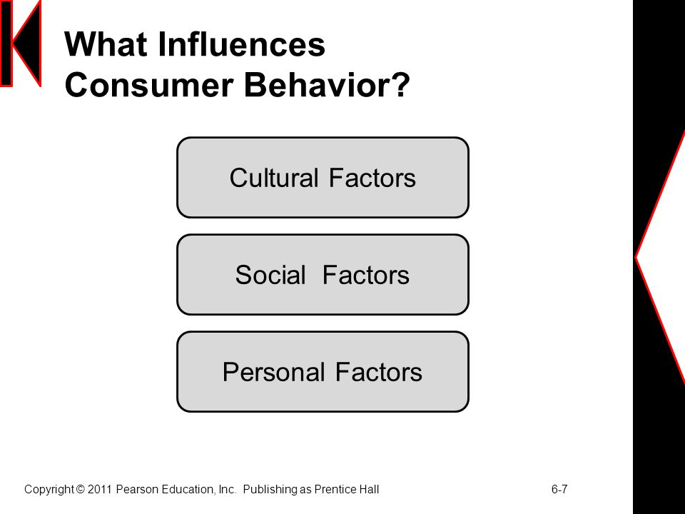 What Influences Consumer Behavior