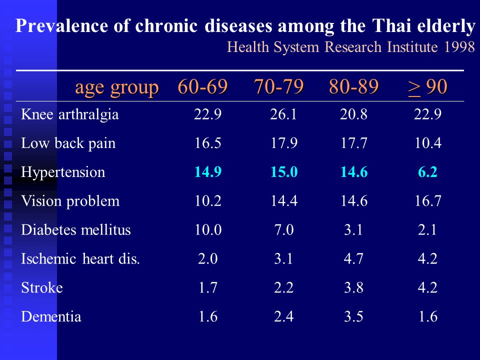 Prevalence of chronic diseases among the Thai elderly Health System Research Institute 1998