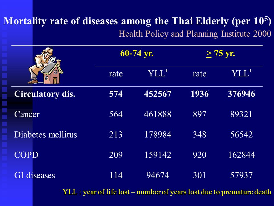 Mortality rate of diseases among the Thai Elderly (per 105) Health Policy and Planning Institute 2000